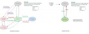 Presse-Stempeldiagramm-komplexes Szenario+simples Szenario