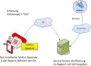 Presse-Optimierte Service-Einsatz-Verifizierung mittels Telefon